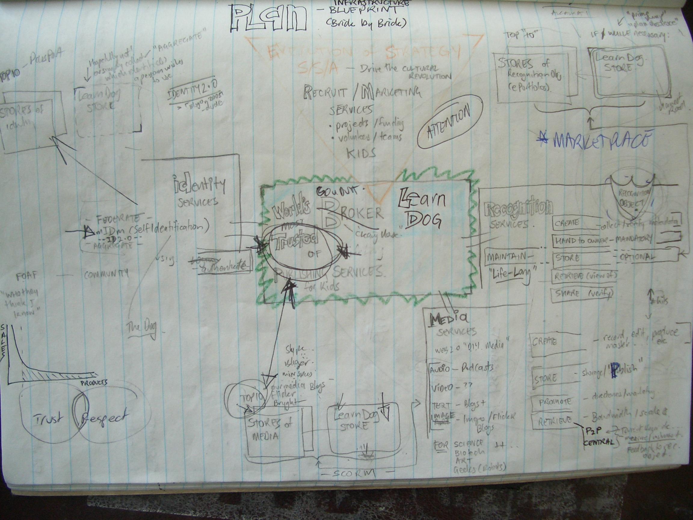 Learndogpup infrastructure blueprint all part of the master plan infrastructure blueprint download learndogarchitectureblueprintg 18516k malvernweather Gallery